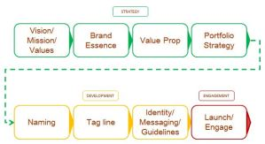 Brand Strategy Road Map
