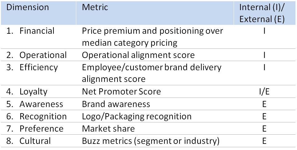 brand equity measurement In this lesson, we'll be looking at brand equity, a critical component to building a business after the lesson, you can test your knowledge with.